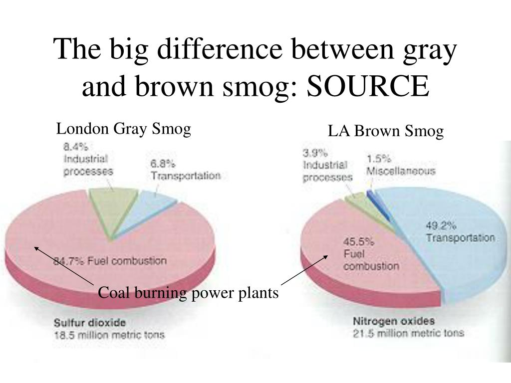 The big difference between gray and brown smog: SOURCE