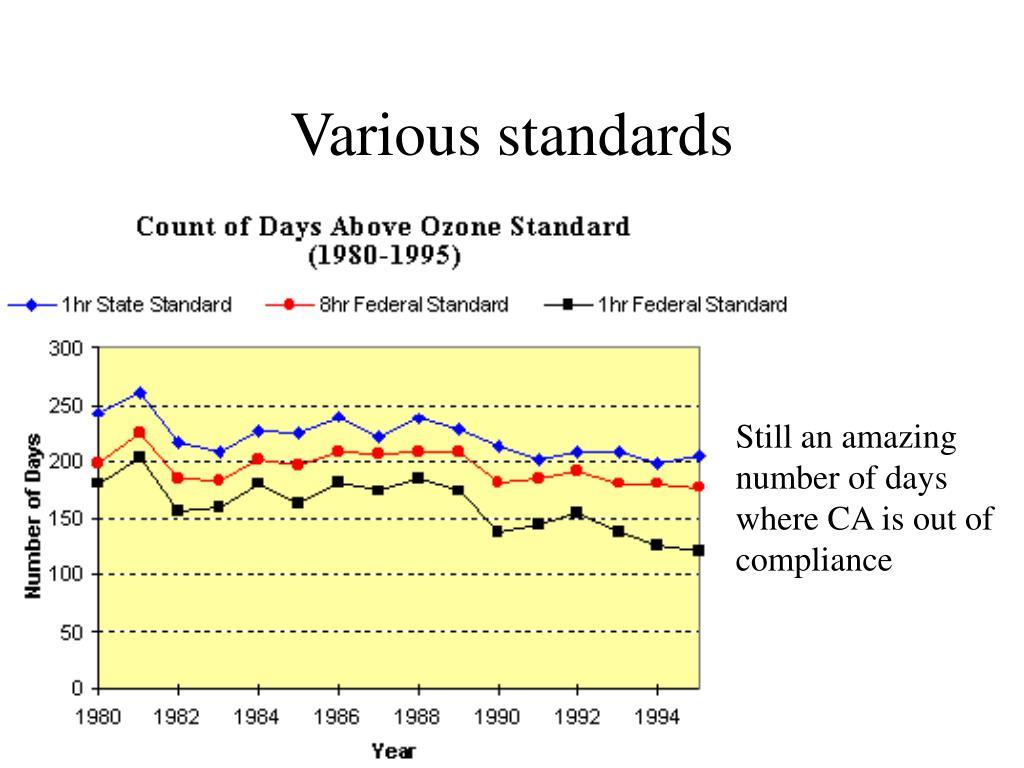 Various standards