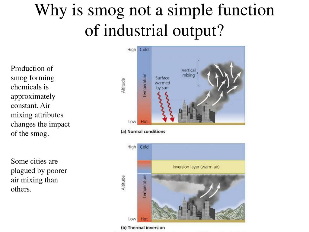 Why is smog not a simple function of industrial output?