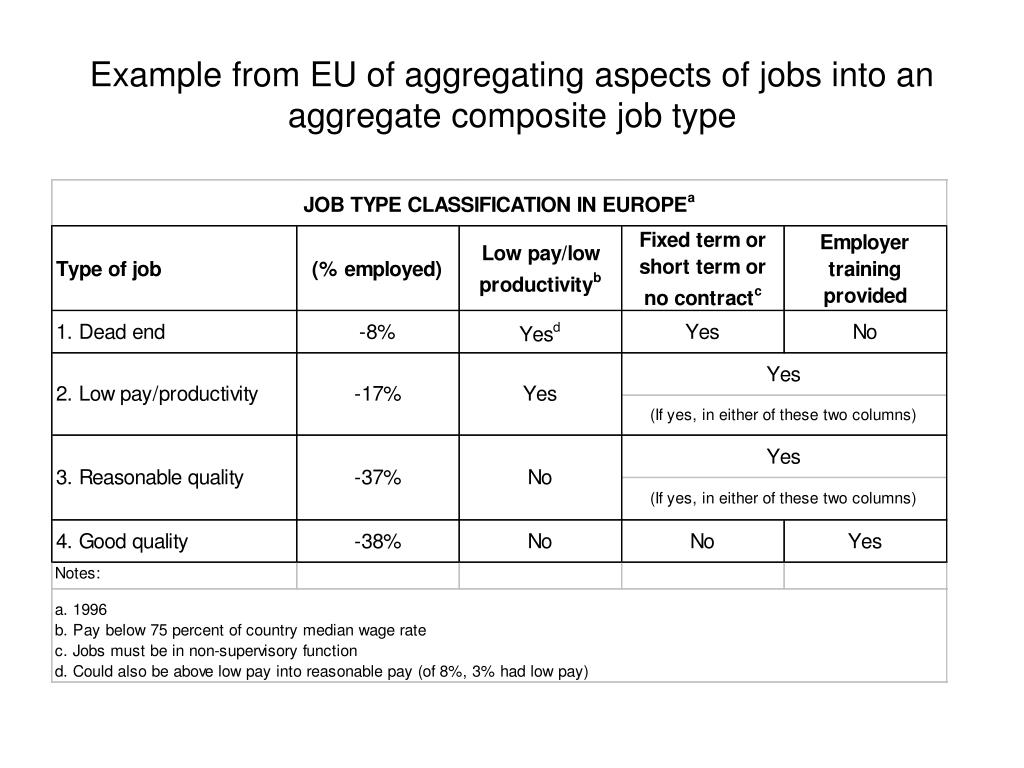 Example from EU of aggregating aspects of jobs into an aggregate composite job type