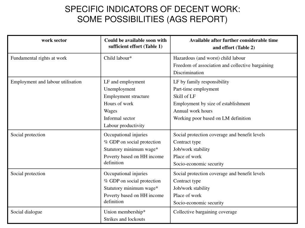 SPECIFIC INDICATORS OF DECENT WORK: