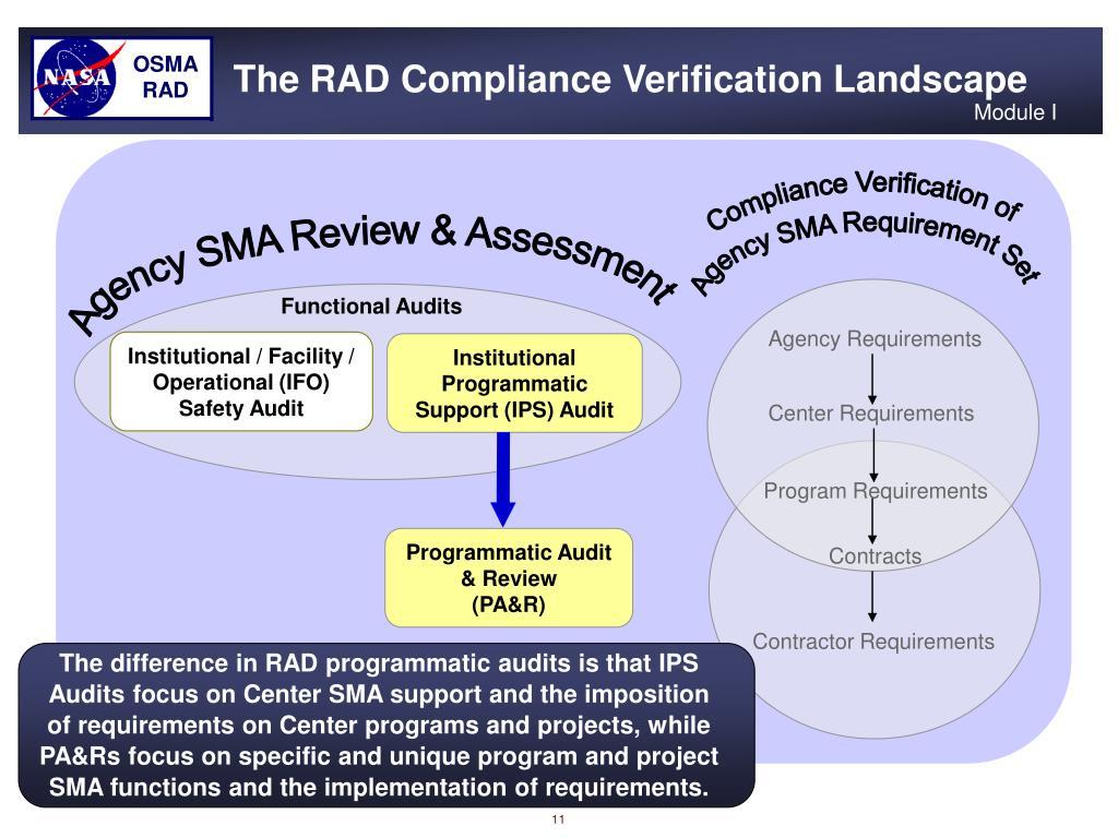 Compliance Verification of