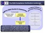 the rad compliance verification landscape11