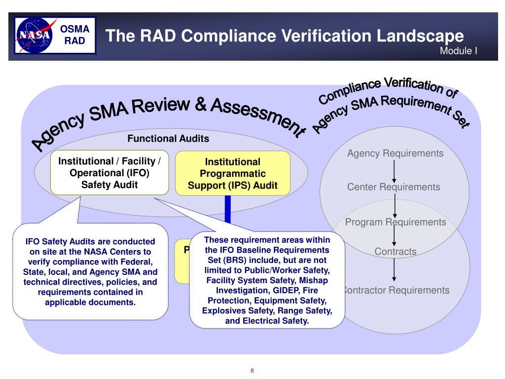 The RAD Compliance Verification Landscape