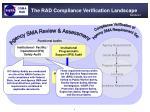 the rad compliance verification landscape8