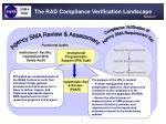 the rad compliance verification landscape9
