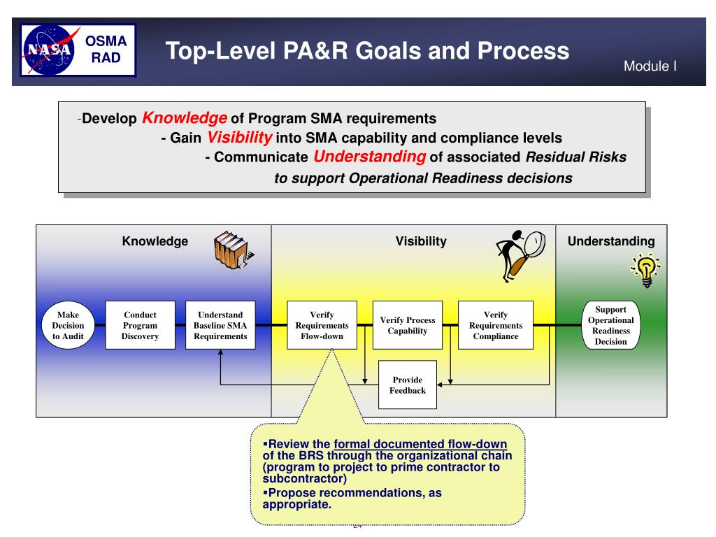 Top-Level PA&R Goals and Process