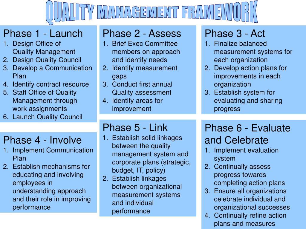 QUALITY MANAGEMENT FRAMEWORK