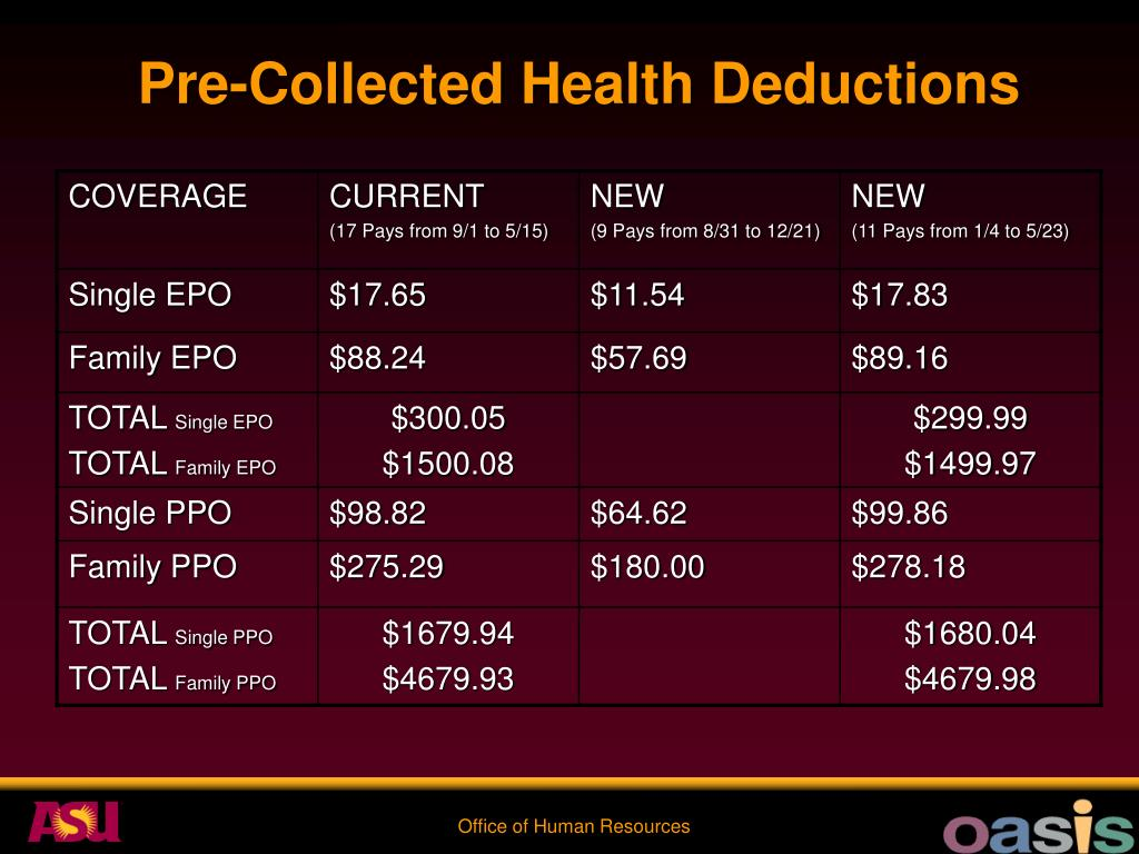 Pre-Collected Health Deductions