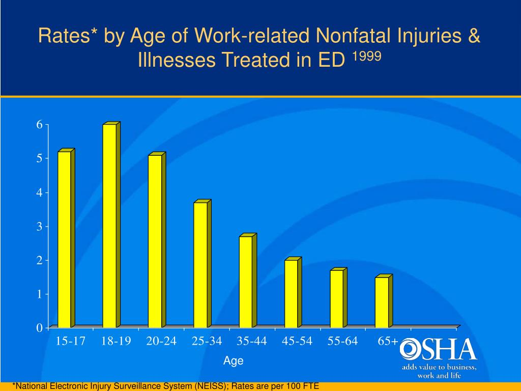 Rates* by Age of Work-related Nonfatal Injuries & Illnesses Treated in ED