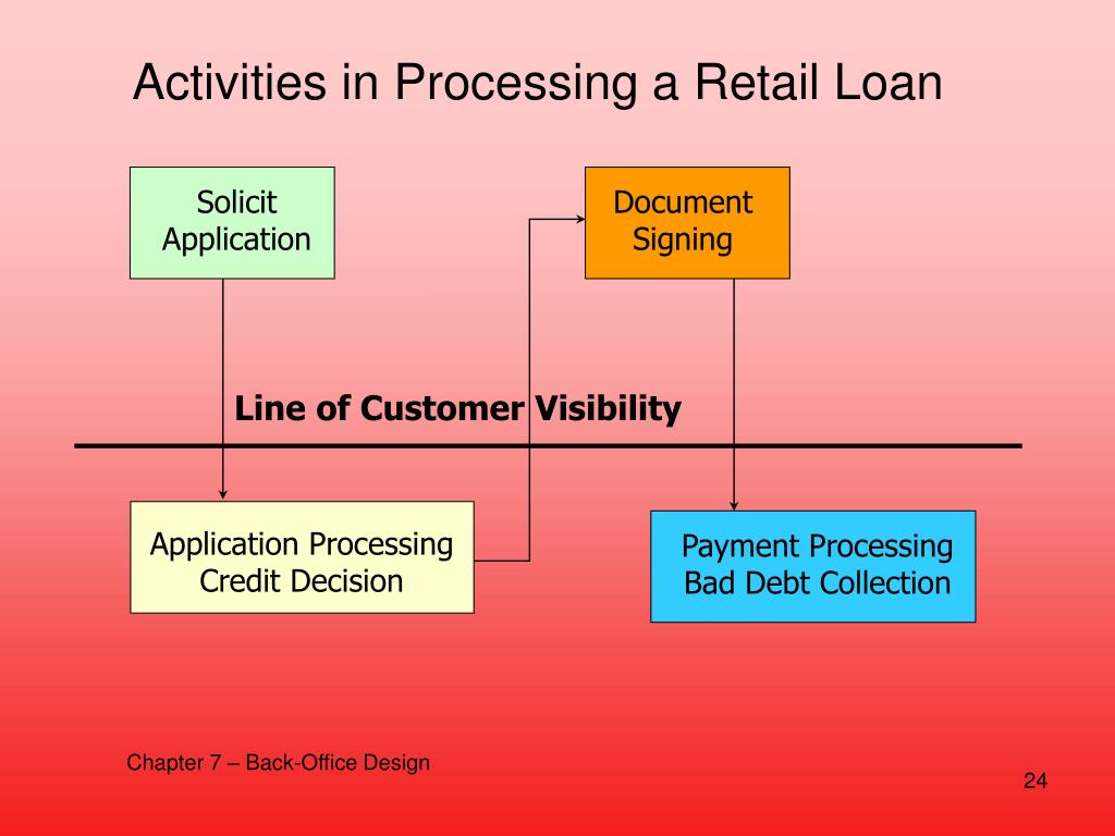 Activities in Processing a Retail Loan