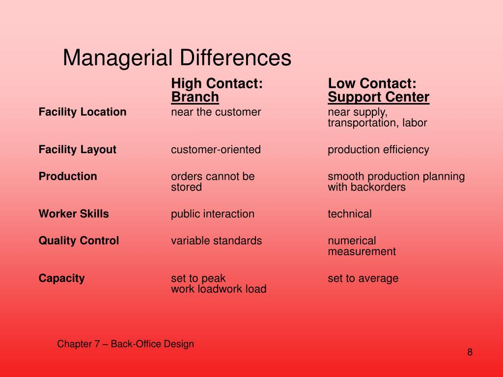Managerial Differences
