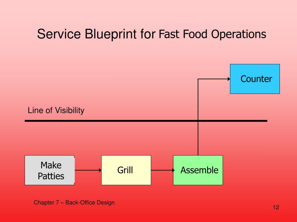 Service Blueprint for