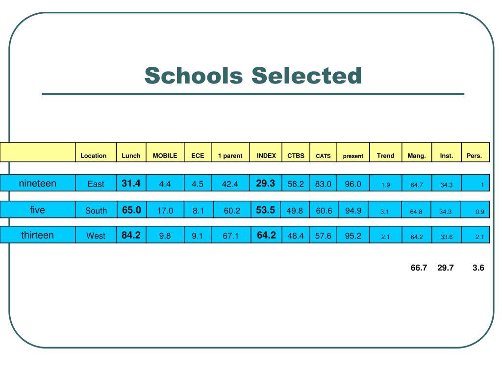 Schools Selected