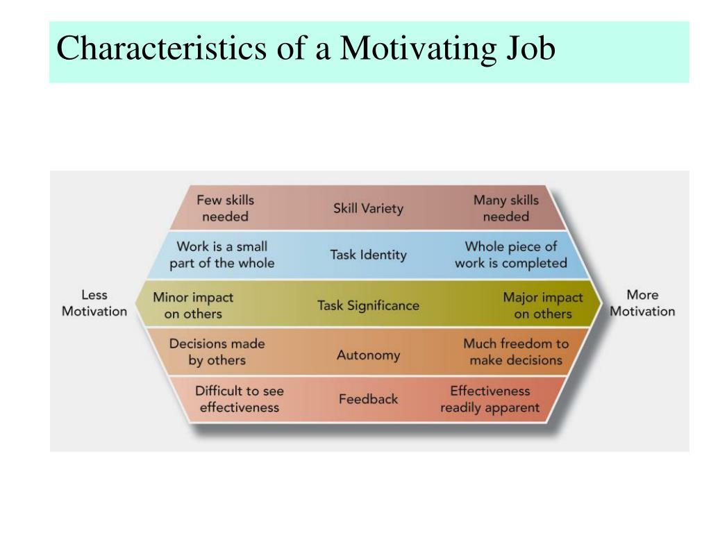Characteristics of a Motivating Job