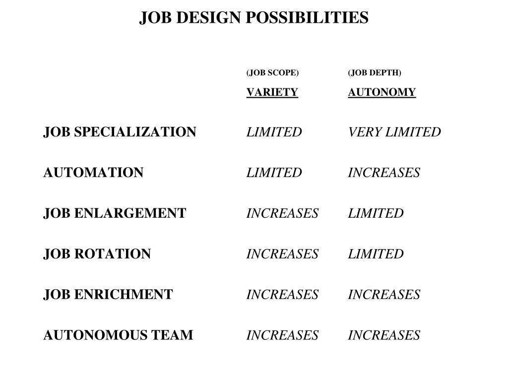 JOB DESIGN POSSIBILITIES