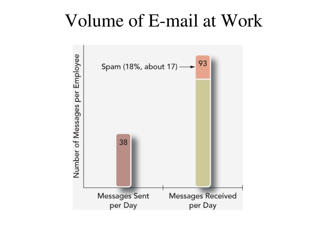 Volume of E-mail at Work
