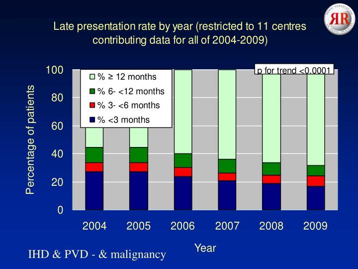 IHD & PVD - & malignancy