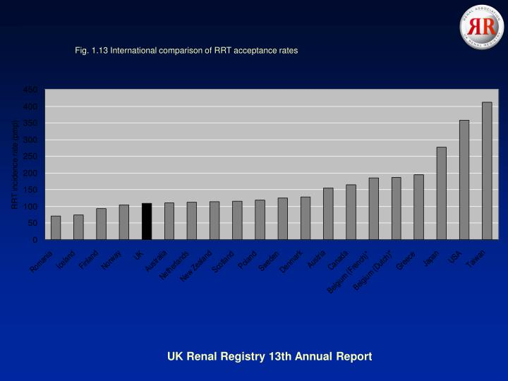 Fig. 1.13 International comparison of RRT acceptance rates
