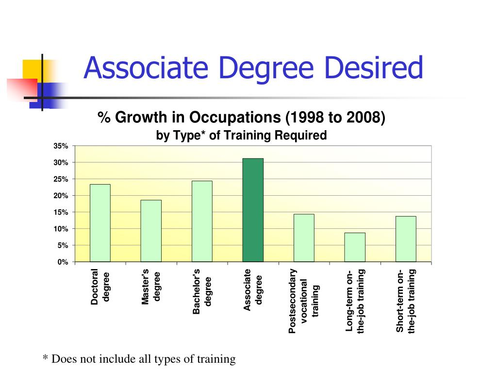 Associate Degree Desired
