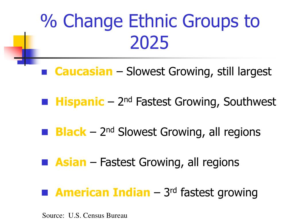 % Change Ethnic Groups to
