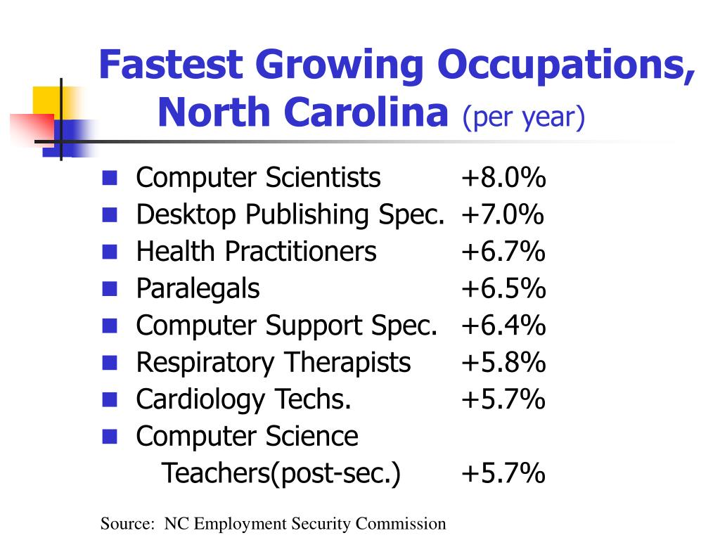 Fastest Growing Occupations,