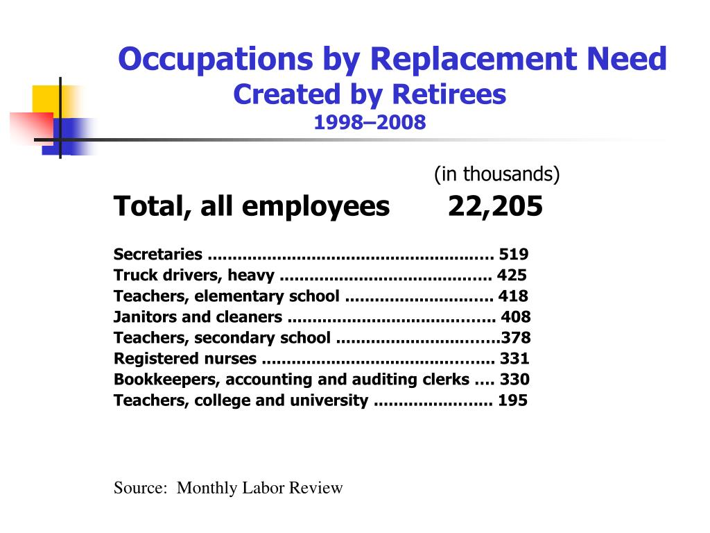Occupations by Replacement Need