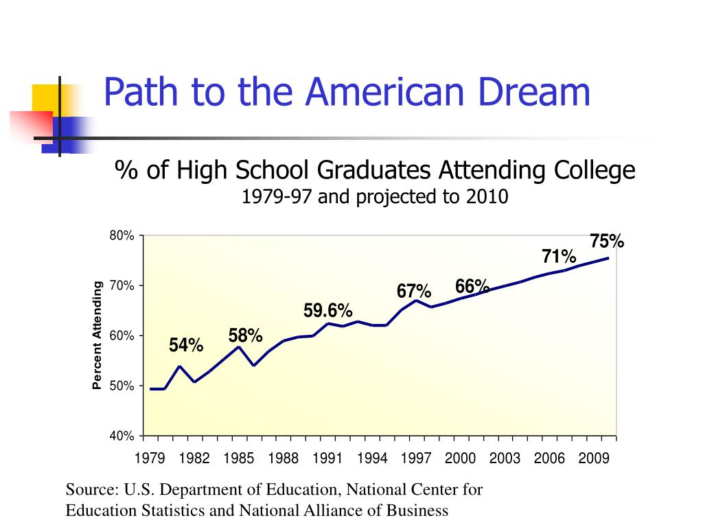 Path to the American Dream