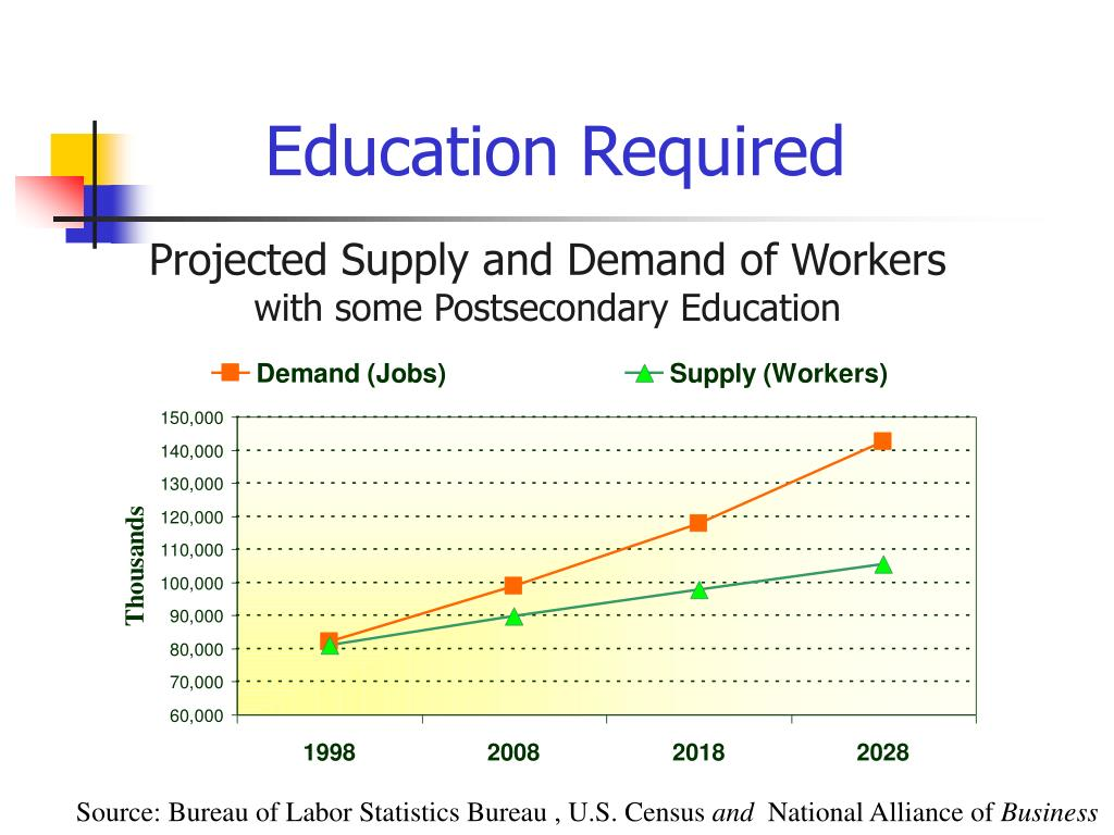 Projected Supply and Demand of Workers