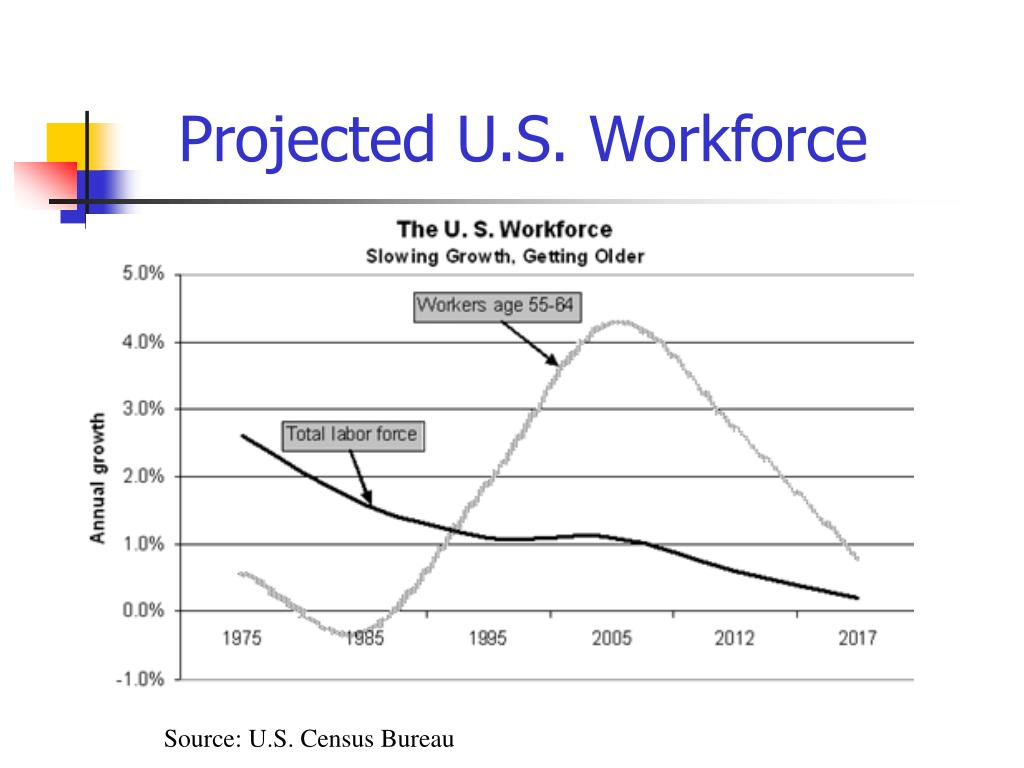 Projected U.S. Workforce