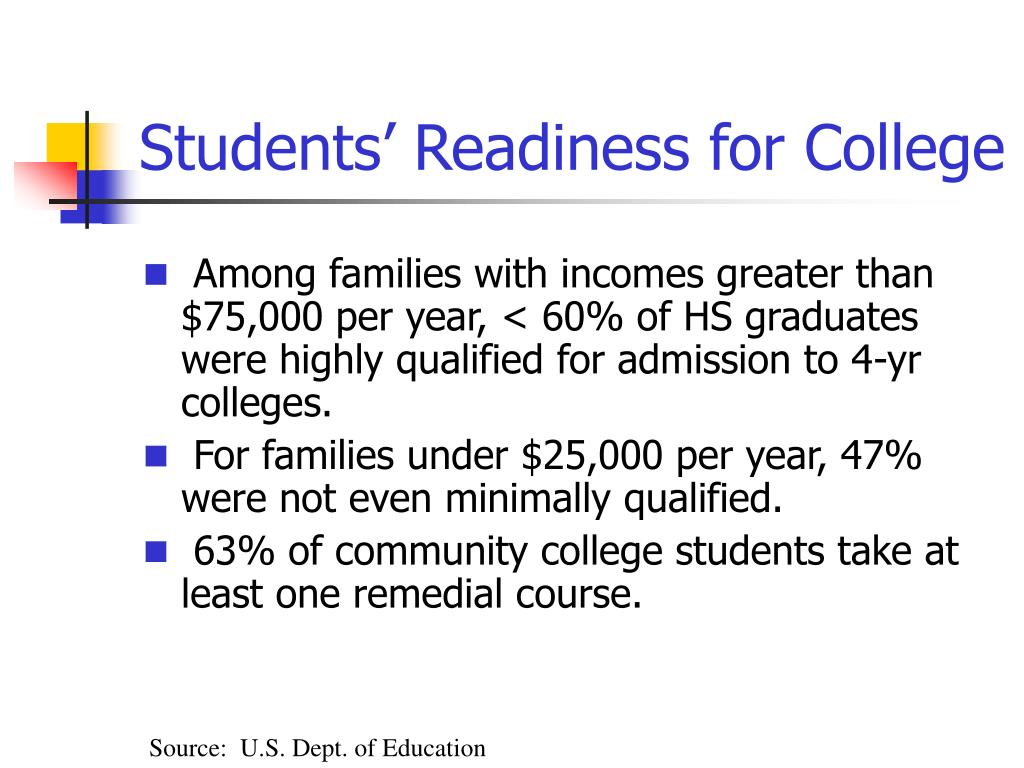 Students' Readiness for College