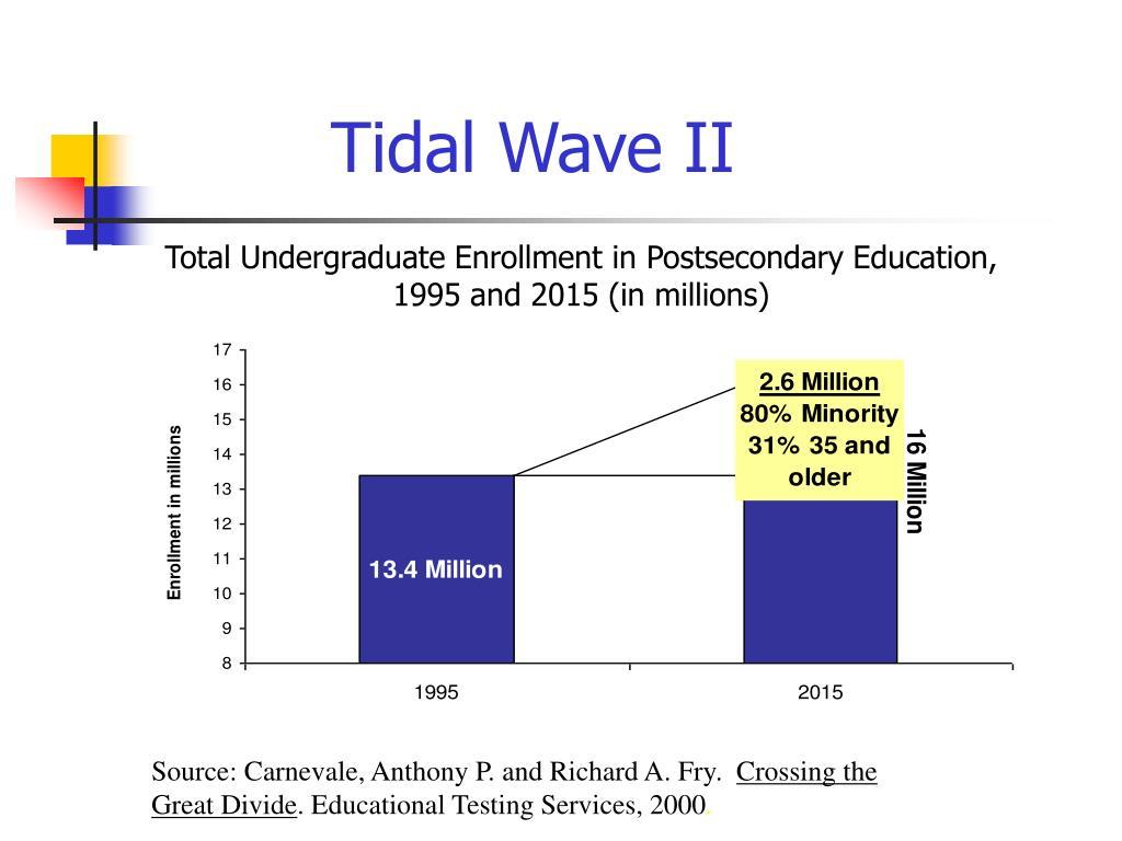 Tidal Wave II