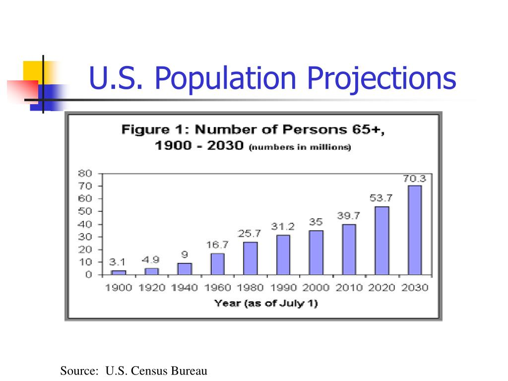 U.S. Population Projections