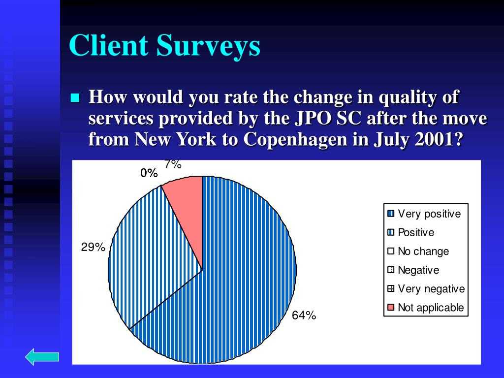 Client Surveys