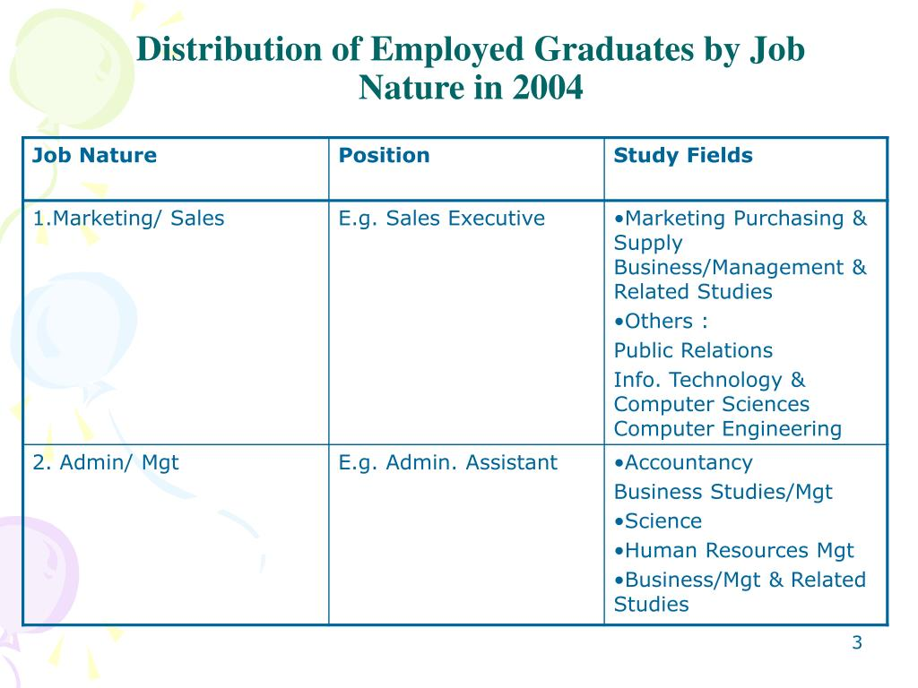 Distribution of Employed Graduates by Job Nature in 2004