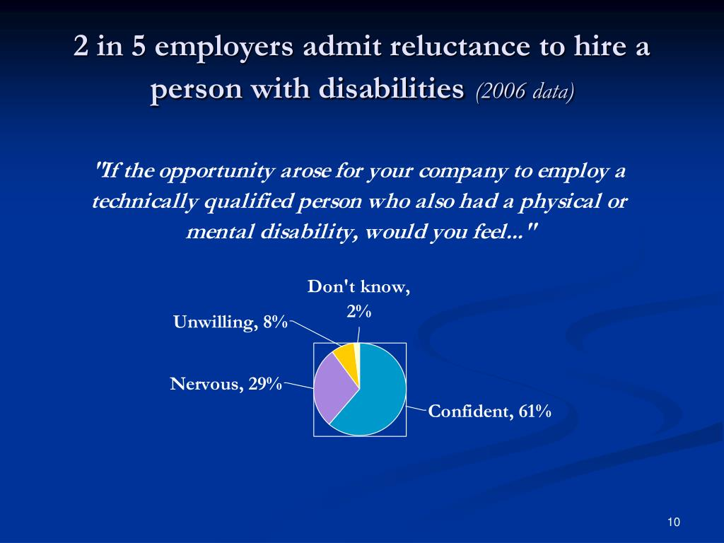 2 in 5 employers admit reluctance to hire a person with disabilities