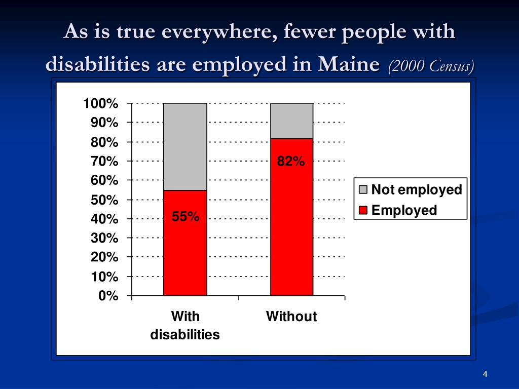 As is true everywhere, fewer people with disabilities are employed in Maine