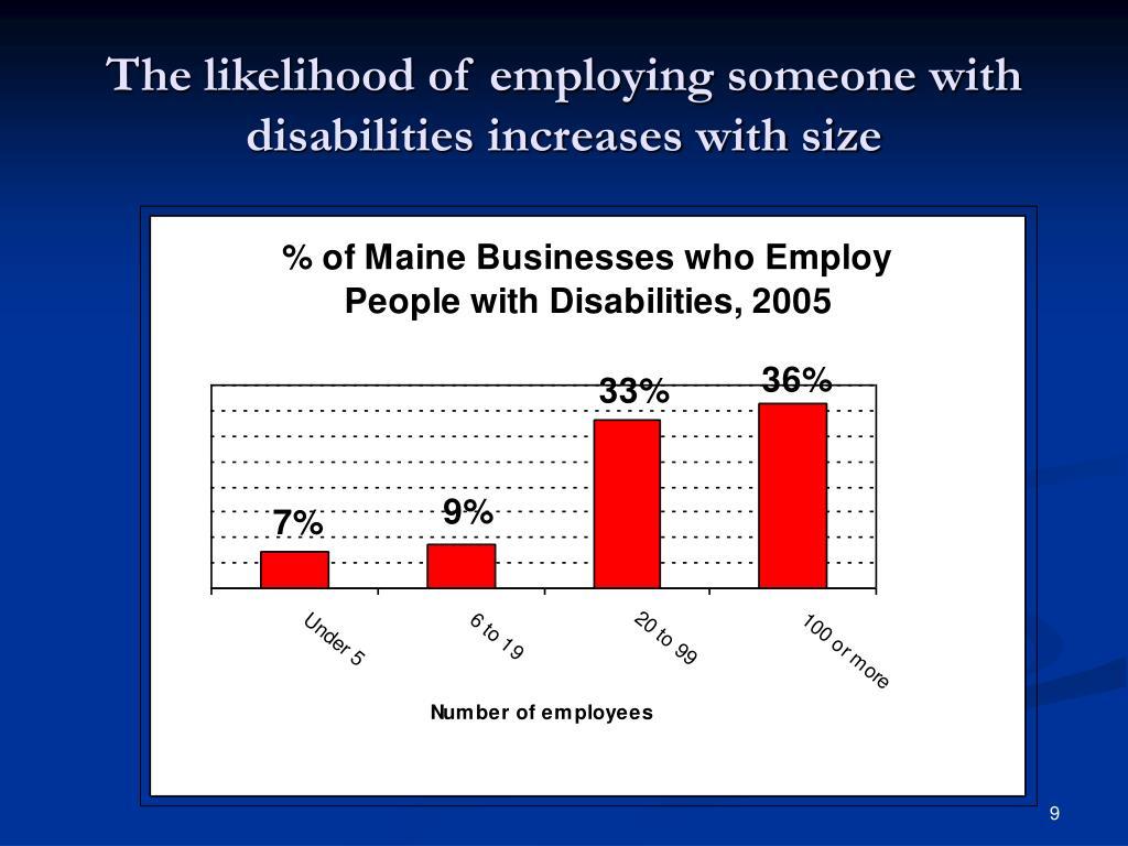 The likelihood of employing someone with disabilities increases with size
