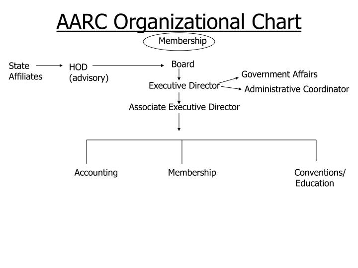 AARC Organizational Chart