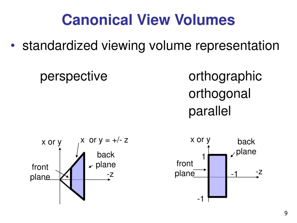 Canonical View Volumes