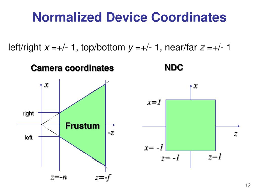 Normalized Device Coordinates