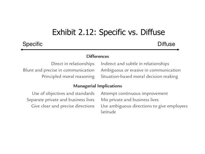 Exhibit 2.12: Specific vs. Diffuse