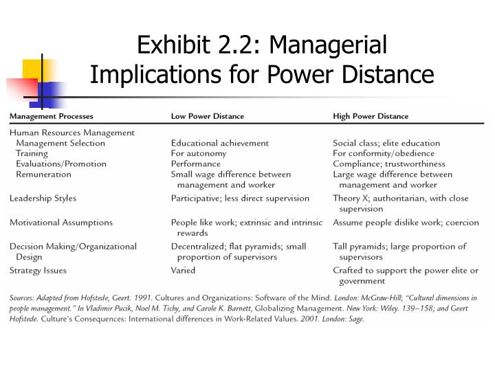 Exhibit 2.2: Managerial Implications for Power Distance