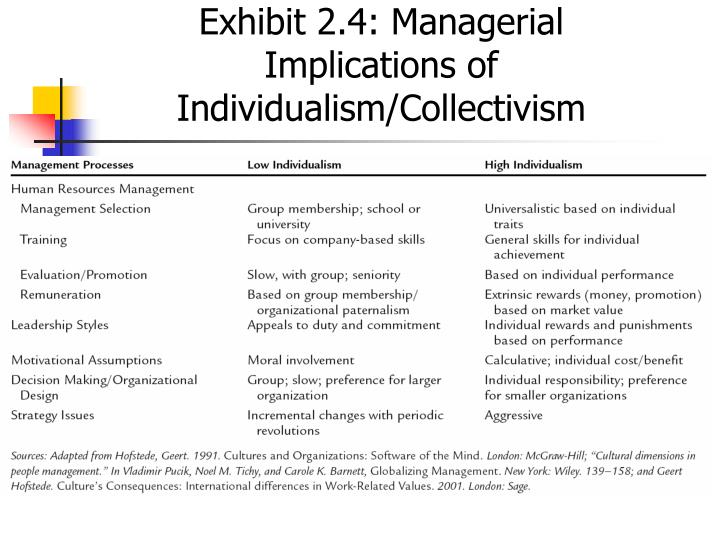Exhibit 2.4: Managerial Implications of Individualism/Collectivism