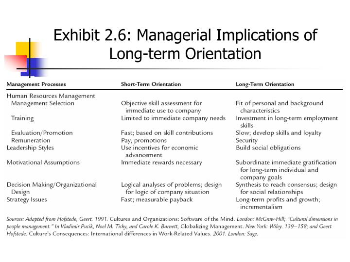 Exhibit 2.6: Managerial Implications of Long-term Orientation