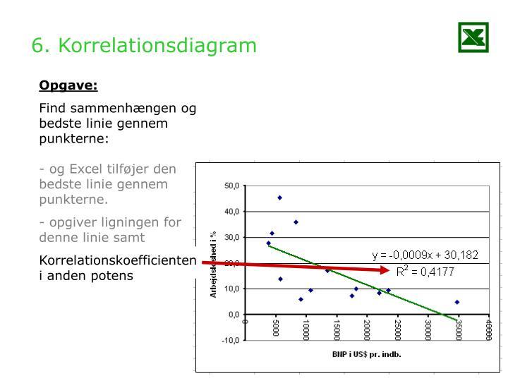 6. Korrelationsdiagram