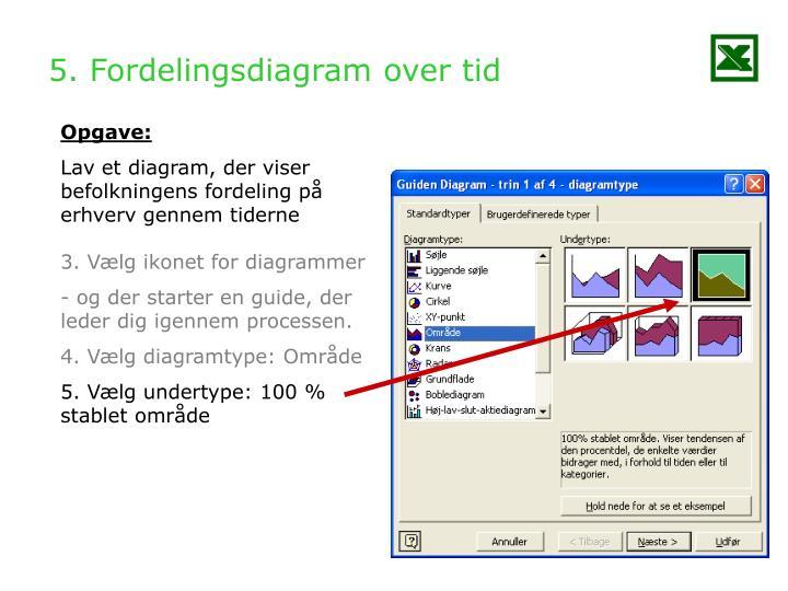 5. Fordelingsdiagram over tid