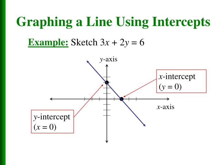 Graphing a Line Using Intercepts