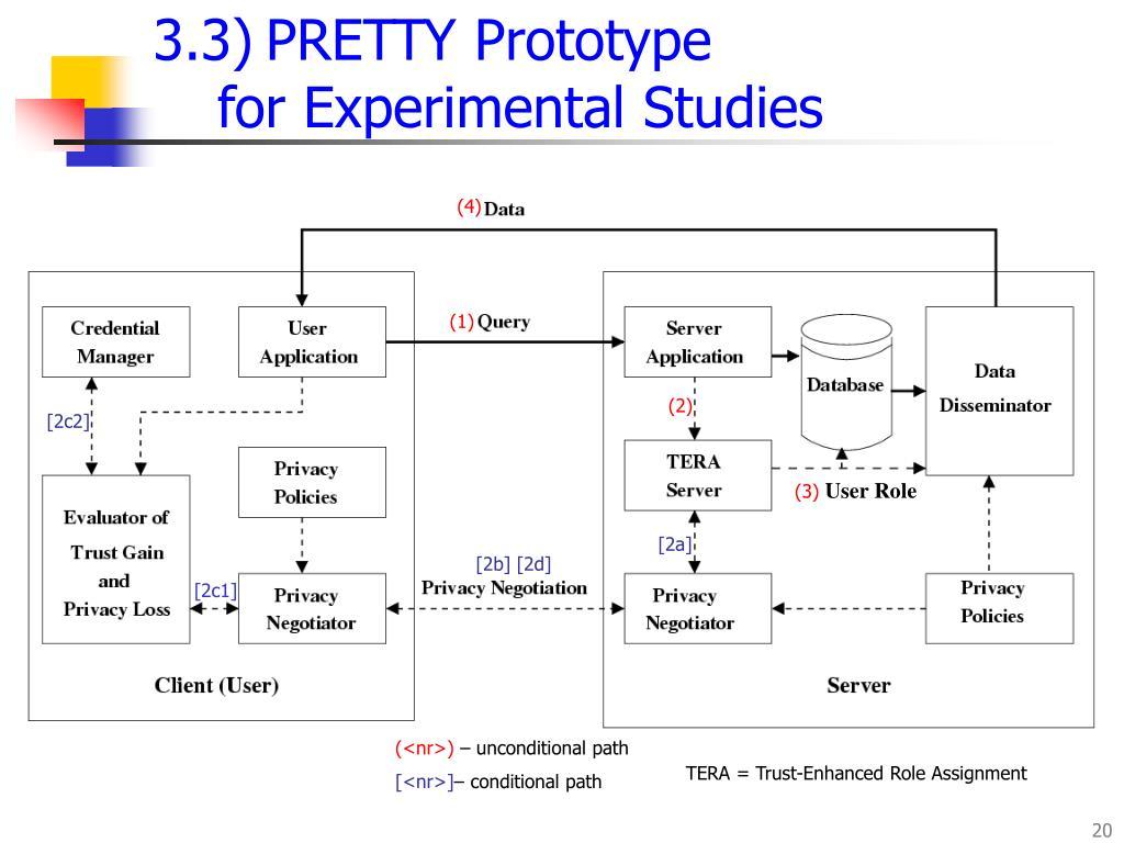 3.3)PRETTY Prototype