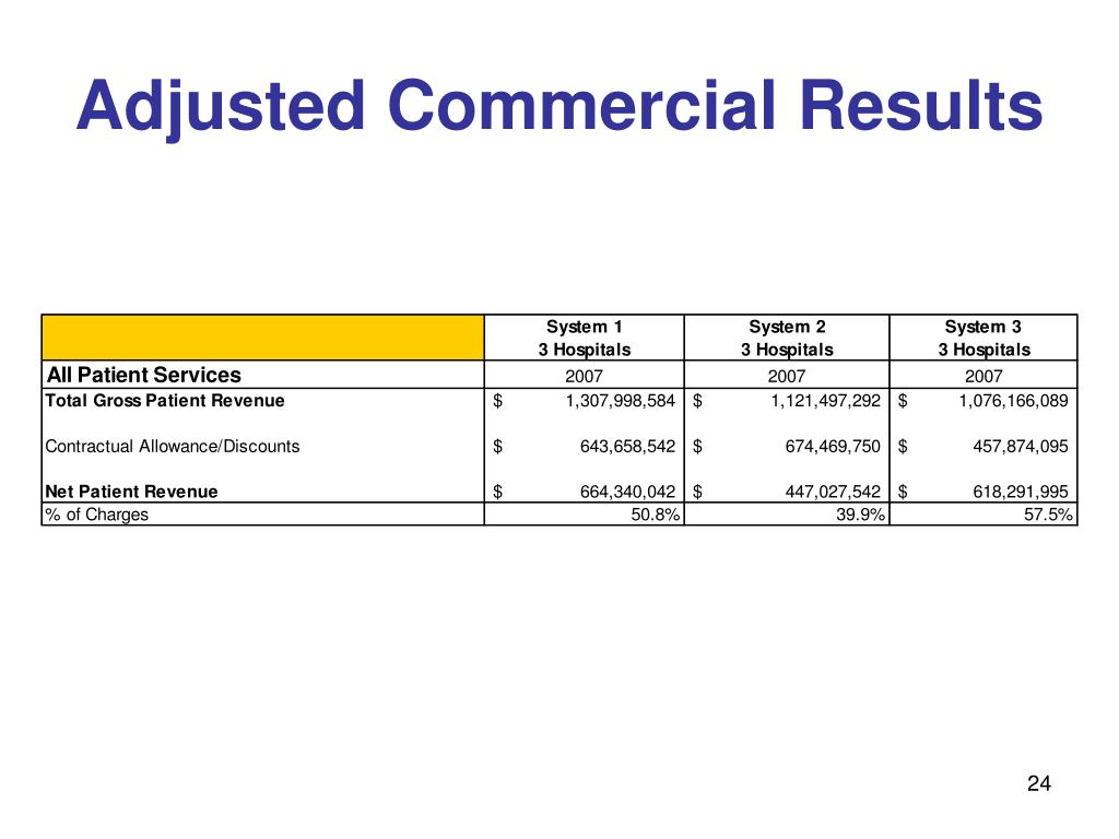 Adjusted Commercial Results